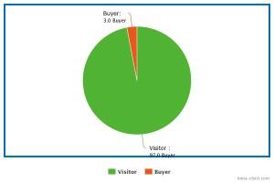 pie chart blog