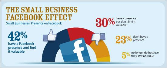 facebook use