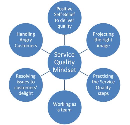 Service-Quality-