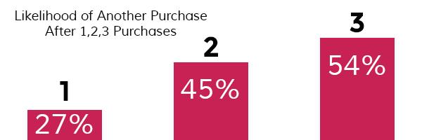 Likelihood-of-another-purchase